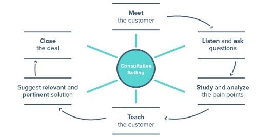 tecniche di vendita e consultazione